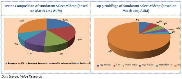 Mid and Small Cap Funds - Sector Composition and Top 5 Holdings of Sundaram Select Midcap