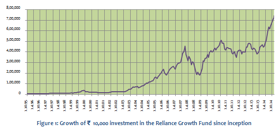 Reliance Gowth Fund Is One Of The Biggest Wealth Creators Ever Among Mutual Funds