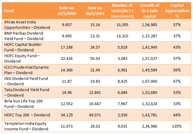 Mutual Funds - Growth of Rs 1 lakh investment and the percentage capital appreciation