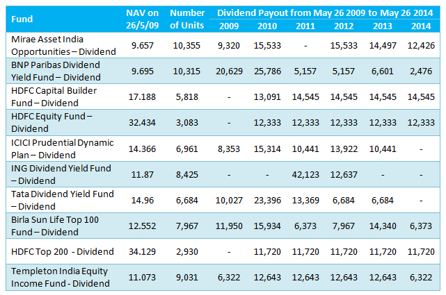 Mutual Funds - Dividend pay-out from Rs 1 lakh investment