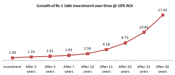 Corpus you can accumulate by investing Rs 100,000 over different investment tenures