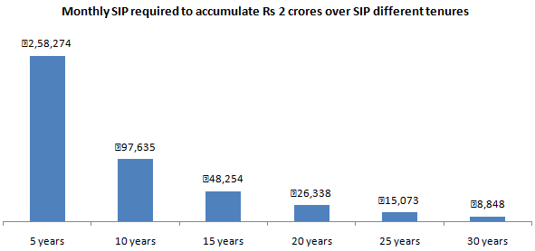 You need to save and invest through monthly SIP to accumulate a corpus of Rs 2 crores at the end of the SIP tenure