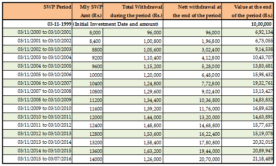 Mutual Funds - The SWP amount increased over a period of time