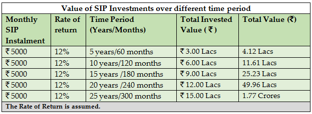 Systematic investing planning mistakes to avoid value of sip investments over different time period solutioingenieria Images