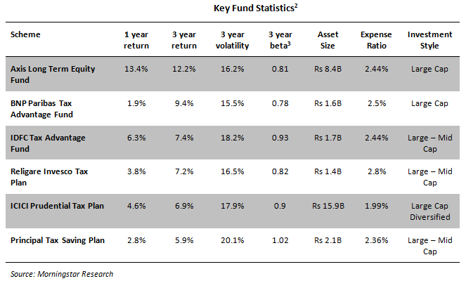 Key Fund Statistics