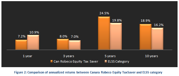 Tax Planning Strategies - Comparison of annualized returns between Canara Robeco Equity TaxSaver and ELSS category