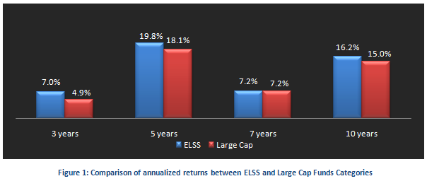 Tax Planning Strategies - Comparison of annualized returns between ELSS and Large Cap Funds Categories