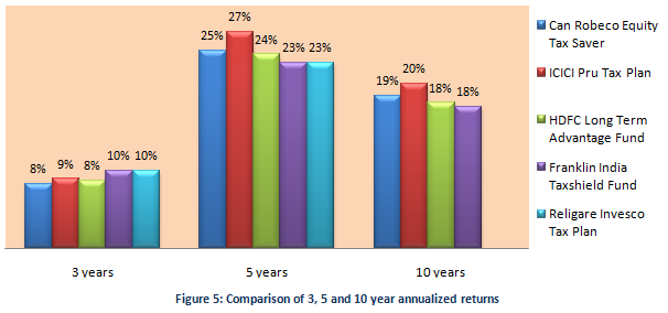 Tax Planning Strategies -  comparison of annualized returns over one, three and five year periods for Robeco Equity TaxSaver