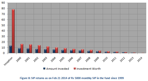 Tax Planning Strategies - SIP returns as on Feb 21 2014 of Rs 5000 monthly SIP in Robeco Equity TaxSaver since 1999