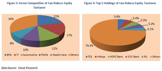 Tax Planning Strategies - Sector Composition and Top 5 Holdings of Can Robeco Equity TaxSaver