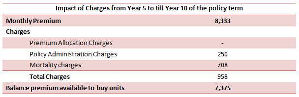 Financial Planning - Impact of Charges from year 5 to till year 10 of the policy term