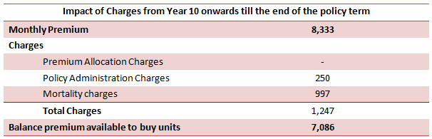 Financial Planning - Impact of Charges from year 10 onwards till the end of the policy term