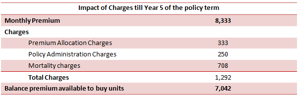 Financial Planning - Impact of Charges till year 5 of the policy term