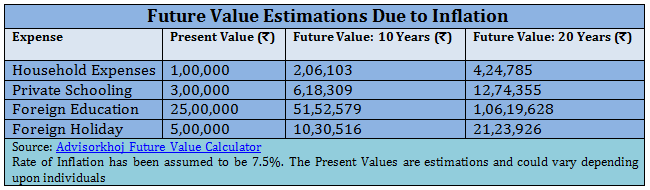 The right systematic investment plan amount systematic investment plan future value estimations due to inflation solutioingenieria Images