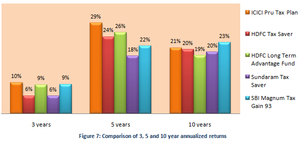 Equity Linked Saving Schemes - Comparison of 3, 5 and 10 year annualized returns