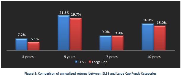 Equity Linked Saving Schemes - Comparison of annualized returns between ELSS and Large Cap Funds Categories