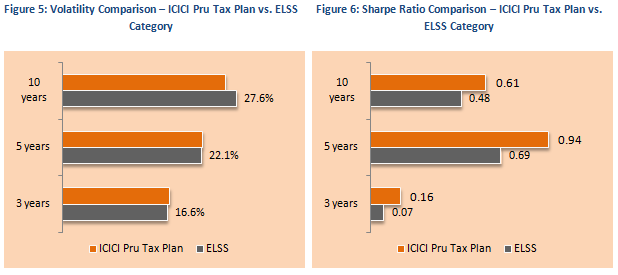 Equity Linked Saving Schemes - Volatility Comparison and Sharpe Ratio Comparison – ICICI Pru Tax Plan vs. ELSS Category