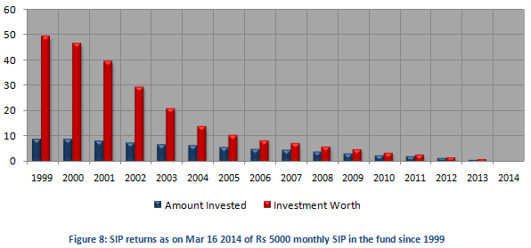 Equity Linked Saving Schemes - SIP returns as on Mar 16 2014 of Rs 5000 monthly SIP in the fund since 1999