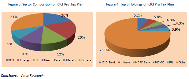 Equity Linked Saving Schemes - Sector Composition and Top 5 Holdings of ICICI Pru Tax Plan