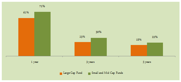 Mid and Small Cap Funds - Comparison of annualized returns of large cap  versus small and 30ca13c5e4bd8