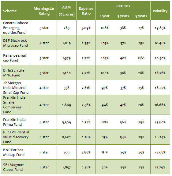 Mid and Small Cap Funds - Annualized returns of top 10 small and midcap  funds 64c7659be0ea9