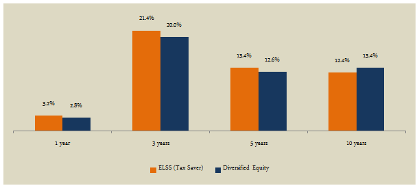 Mutual Funds - The trailing annualized average returns of ELSS versus diversified equity funds categories across different time scales