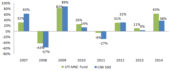 Diversified Equity Funds - Comparison of annualized returns of UTI MNC fund with CNX 500