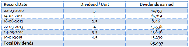 Mutual trust life best option to use dividends