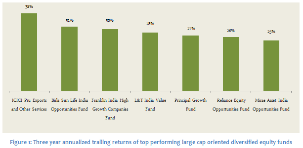 10 year top performing mutual funds-3327