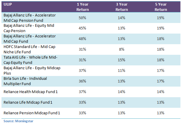How Have Top Unit Linked Insurance Plans Performed In The
