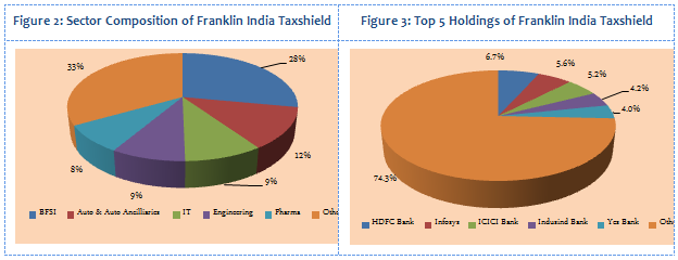 Equity Linked Saving Schemes - Sector Composition and Top 5 Holdings of Franklin India Taxshield
