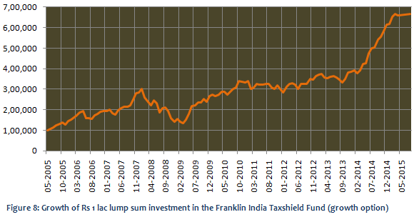 Equity Linked Saving Schemes - Growth of Rs. 1 lac investment in the Franklin India Taxshield Fund (growth option)