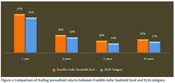 Equity Linked Saving Schemes - Comparison of trailing annualized returns between Franklin India Taxshield fund and the ELSS funds category