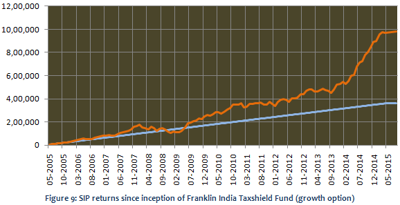 Equity Linked Saving Schemes - SIP returns since inception of Franklin India Taxshield Fund (growth option)