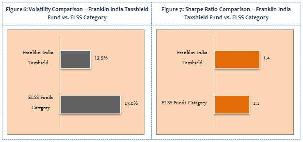 Equity Linked Saving Schemes - Volatility Comparison and Sharp Ratio Comparison - Franklin India Taxshield Fund vs. ELSS Caegory