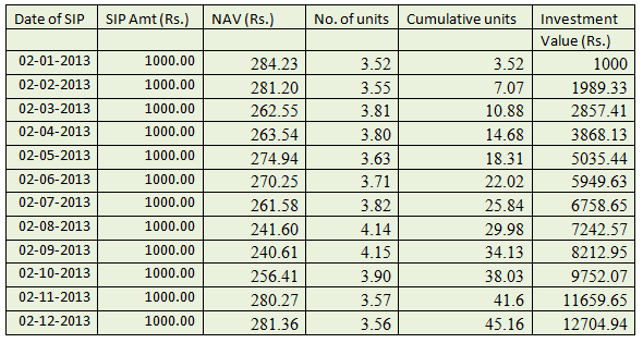 Mutual Fund SIP Calculator, Systematic Investment Plan ...