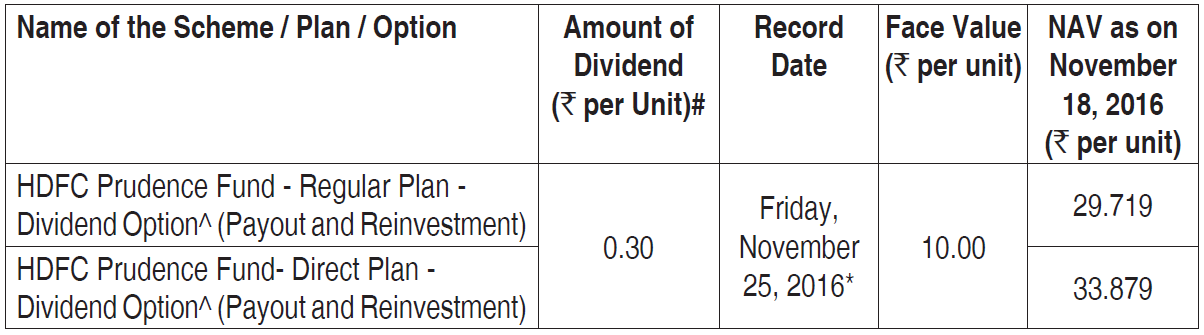 balanced fund nav
