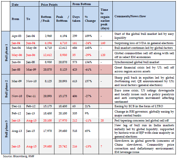 Table: Bull market phases in Indian equities and corrections (Sensex Index)